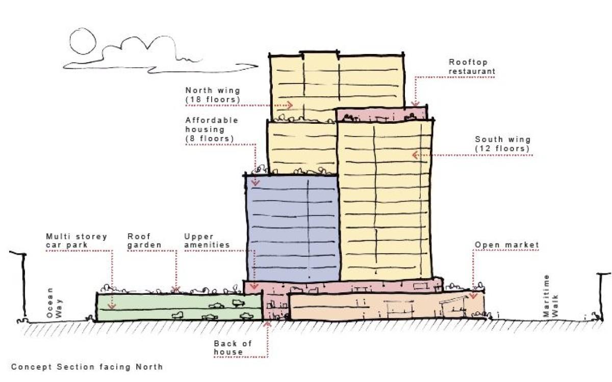 Concept scheme for a PRS development